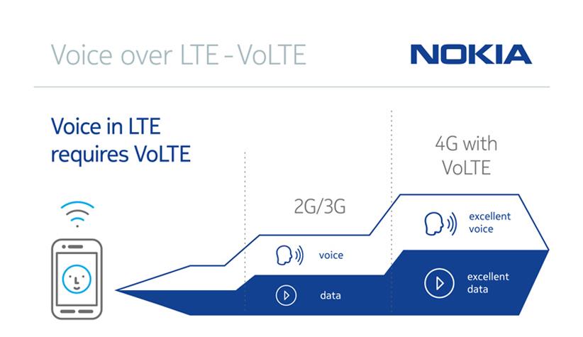 VoLE technology